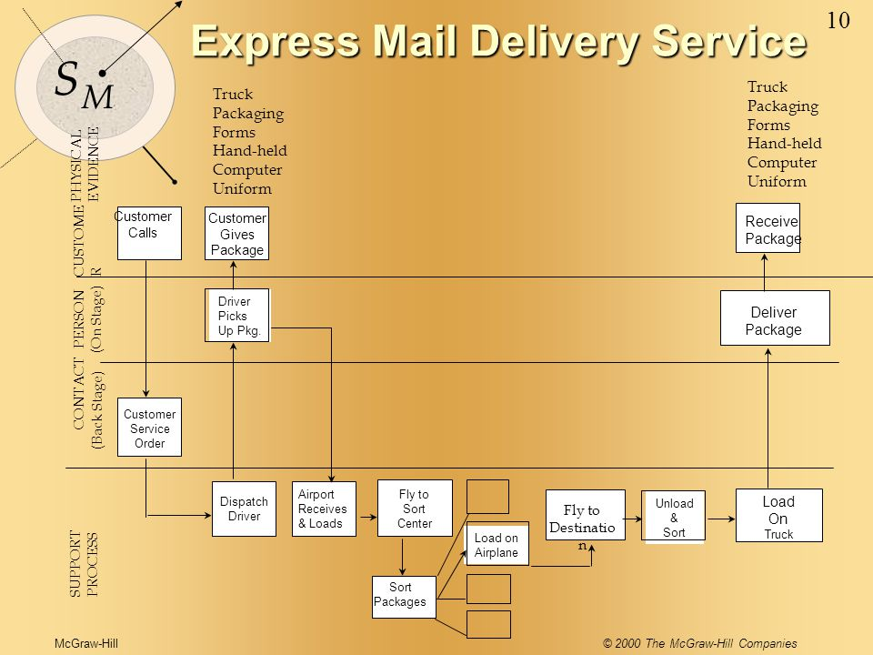 McGraw-Hill© 2000 The McGraw-Hill Companies 10 S M Driver Picks Up Pkg. Dispatch Driver Airport Receives & Loads Sort Packages Load on Airplane Fly to