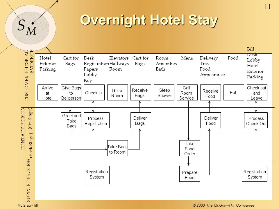 McGraw-Hill© 2000 The McGraw-Hill Companies 11 S M Overnight Hotel Stay SUPPORT PROCESS CONTACT PERSON (Back Stage) (On Stage) CUSTOMER Hotel Exterior Parking Cart for Bags Desk Registration Papers Lobby Key Elevators Hallways Room Cart for Bags Room Amenities Bath MenuDelivery Tray Food Appearance Food Bill Desk Lobby Hotel Exterior Parking Arrive at Hotel Give Bags to Bellperson Check in Go to Room Receive Bags Sleep Shower Call Room Service Receive Food Eat Check out and Leave Greet and Take Bags Process Registration Deliver Bags Deliver Food Process Check Out Take Bags to Room Take Food Order Registration System Prepare Food Registration System PHYSICAL EVIDENCE