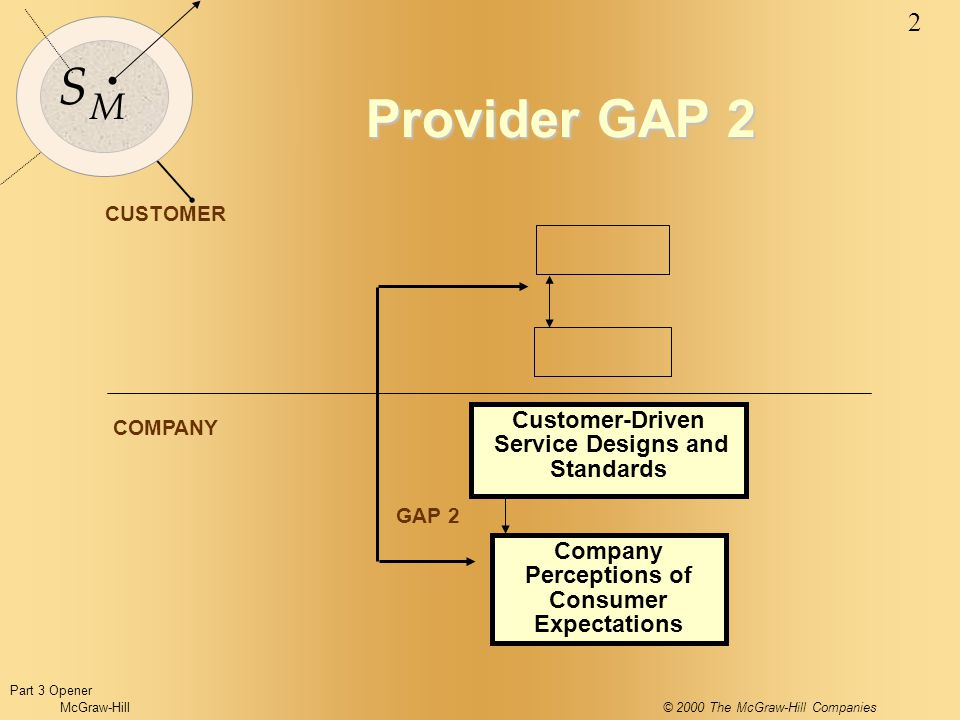 McGraw-Hill© 2000 The McGraw-Hill Companies 2 S M CUSTOMER COMPANY GAP 2 Customer-Driven Service Designs and Standards Company Perceptions of Consumer Expectations Provider GAP 2 Part 3 Opener