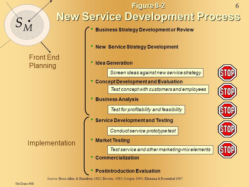 McGraw-Hill© 2000 The McGraw-Hill Companies 6 S M Figure 8-2 New Service Development Process Source: Booz-Allen & Hamilton, 1982; Bowers, 1985; Cooper