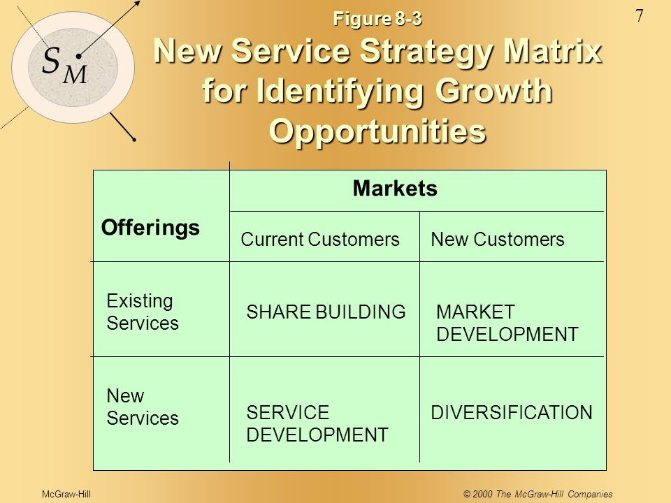 McGraw-Hill© 2000 The McGraw-Hill Companies 7 S M Figure 8-3 New Service Strategy Matrix for Identifying Growth Opportunities Markets Offerings Existi