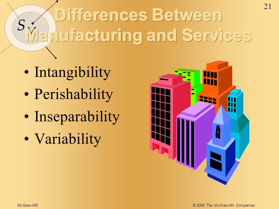 McGraw-Hill© 2000 The McGraw-Hill Companies 21 S M Intangibility Perishability Inseparability Variability
