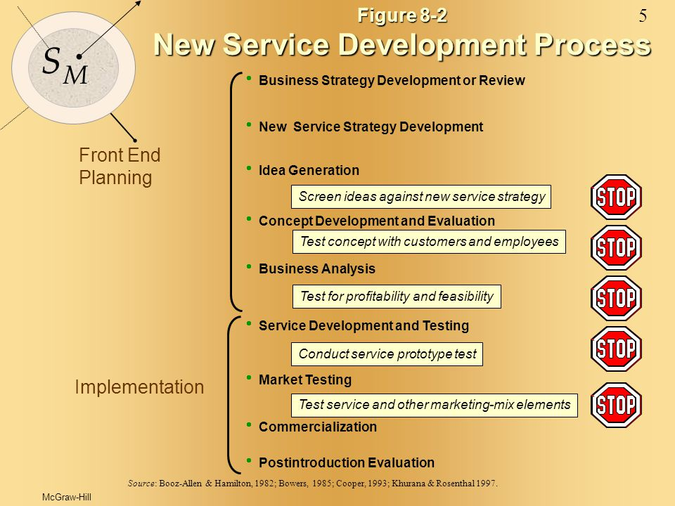 McGraw-Hill© 2000 The McGraw-Hill Companies 6 S M Figure 8-3 New Service Strategy Matrix for Identifying Growth Opportunities Markets Offerings Existing Services New Services Current CustomersNew Customers SHARE BUILDING DIVERSIFICATION MARKET DEVELOPMENT SERVICE DEVELOPMENT