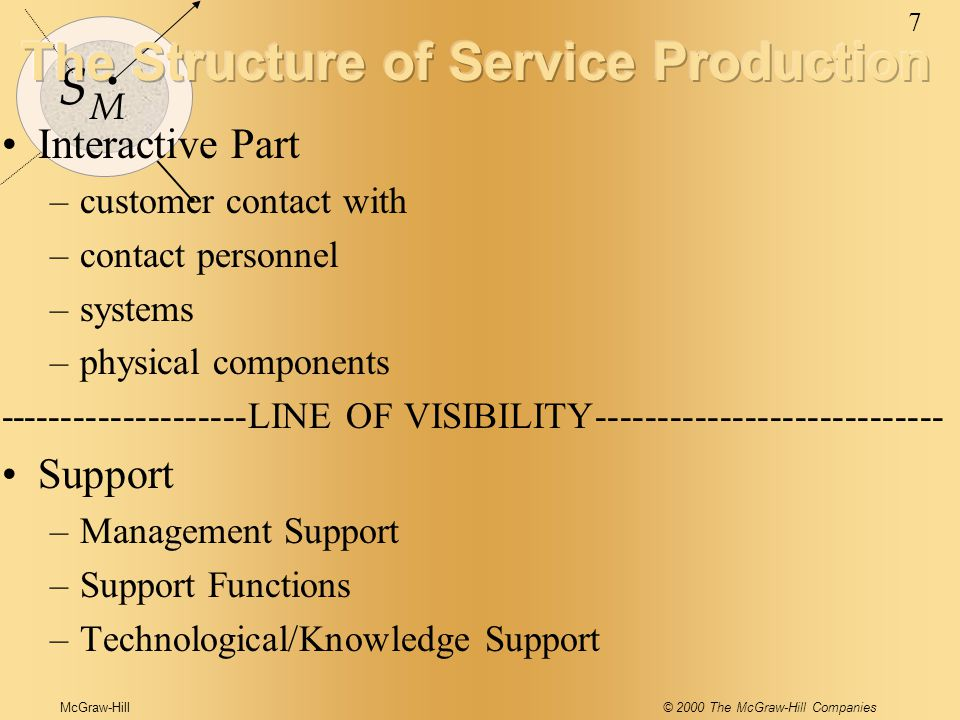 McGraw-Hill© 2000 The McGraw-Hill Companies 7 S M Interactive Part –customer contact with –contact personnel –systems –physical components --------------------LINE OF VISIBILITY---------------------------- Support –Management Support –Support Functions –Technological/Knowledge Support