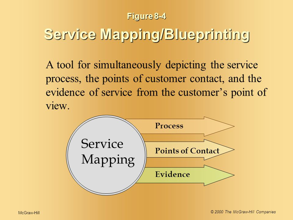 McGraw-Hill© 2000 The McGraw-Hill Companies 19 S M Application of Service Blueprints New Service Development concept development market testing Supporting a Zero Defects Culture managing reliability identifying empowerment issues Service Recovery Strategies identifying service problems conducting root cause analysis modifying processes