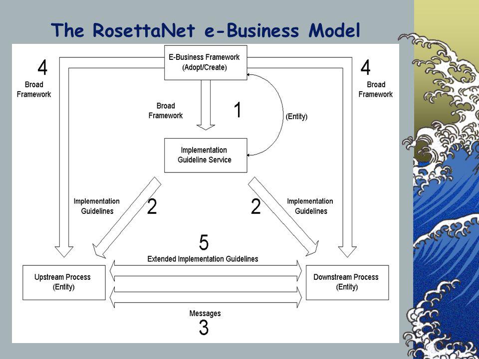 The RosettaNet e-Business Model
