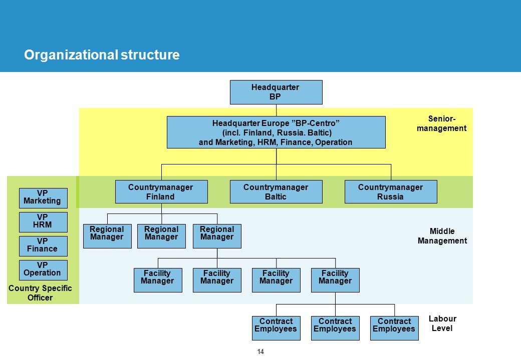 14 Organizational structure Countrymanager Baltic Headquarter BP Senior- management Regional Manager Headquarter Europe BP-Centro (incl.