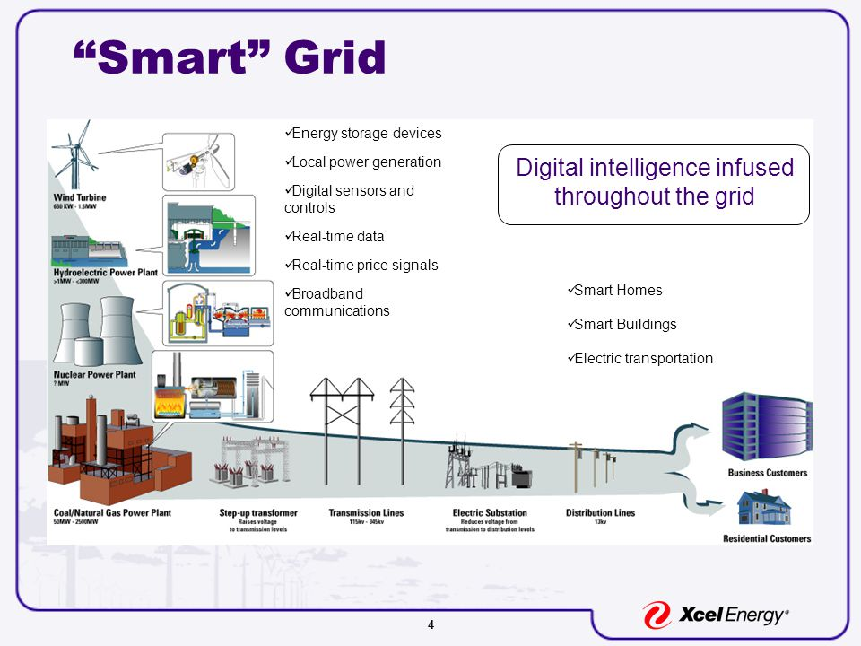 4 Smart Grid Digital intelligence infused throughout the grid Energy storage devices Local power generation Digital sensors and controls Real-time data Real-time price signals Broadband communications Smart Homes Smart Buildings Electric transportation