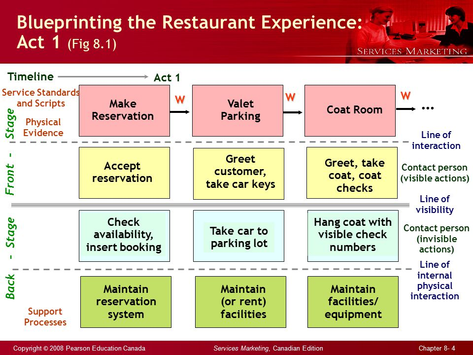 Copyright © 2008 Pearson Education Canada Services Marketing, Canadian Edition Chapter 8- 4 Blueprinting the Restaurant Experience: Act 1 (Fig 8.1) Ma