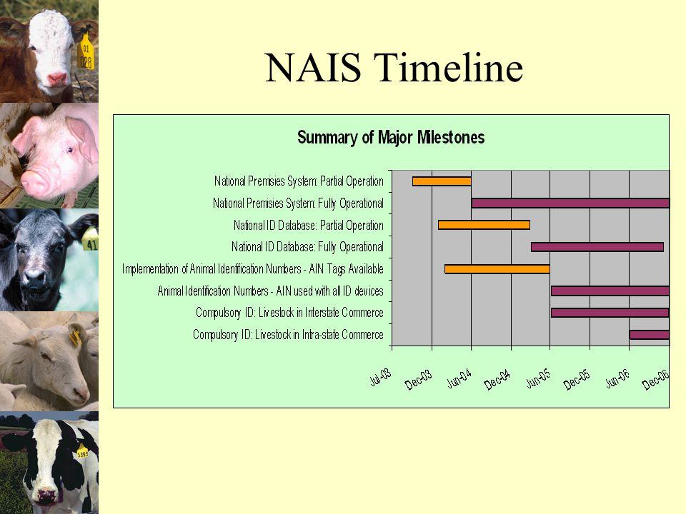 NAIS Timeline