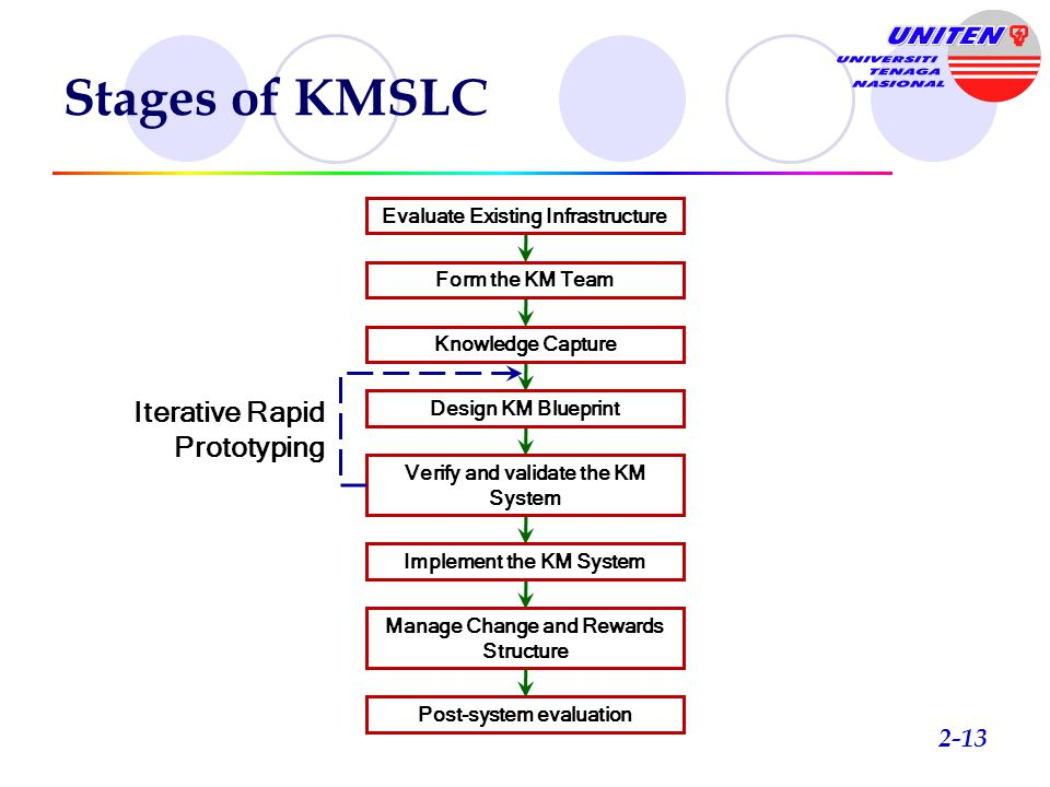 Stages of KMSLC