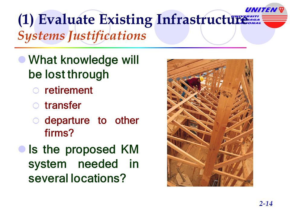 2-13 Evaluate Existing Infrastructure Knowledge Capture Design KM Blueprint Verify and validate the KM System Implement the KM System Manage Change and Rewards Structure Form the KM Team Post-system evaluation Iterative Rapid Prototyping