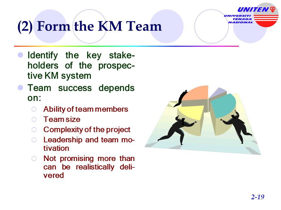 (1) Evaluate Existing Infrastructure Role of Strategic Planning Risky to plunge into a KMS without strategy Knowledge developer should consider  Vision — Foresee what the business is trying to achieve, how it will be done, and how the new system will achieve goals  Resources — Check on the affordability of the business to invest in a new KM system  Culture — Is the company's political and social environment amenable to adopting a new KM system.