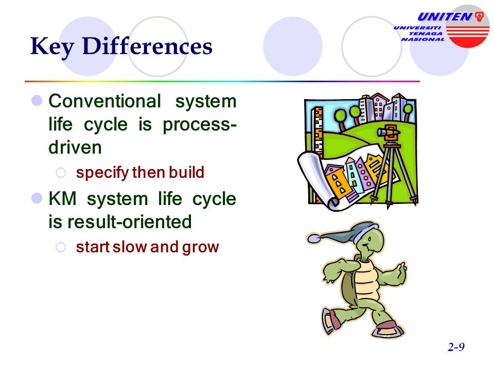 Key Differences Conventional SystemsKM Systems Systems analysts deal with information from the user Knowledge developers deal with knowledge from domain experts Users know the problem but not the solution Domain experts know both the problem and the solution System development is pri- marily sequential System development is inc- remental and interactive System testing normally at end of system life cycle KM system testing evolves from beginning of the cycle 8