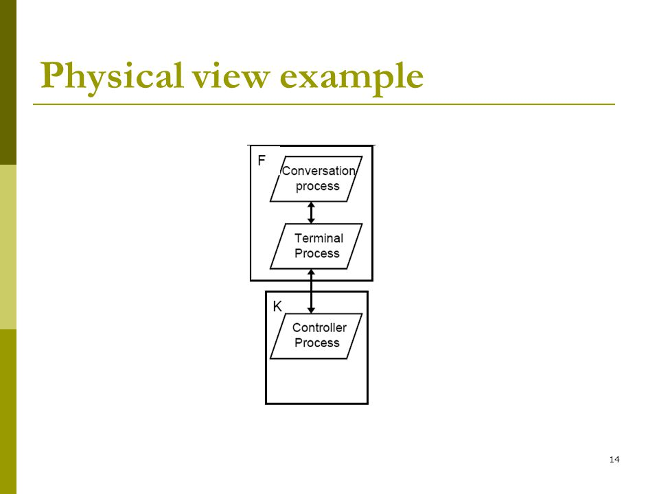14 Physical view example