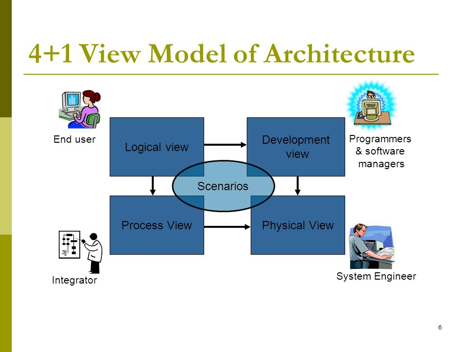 6 Logical view Physical ViewProcess View Development view 4+1 View Model of Architecture End user System Engineer Integrator Programmers & software managers Scenarios