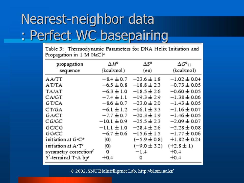 © 2002, SNU BioIntelligence Lab, http://bi.snu.ac.kr/ Nearest-neighbor data : Perfect WC basepairing