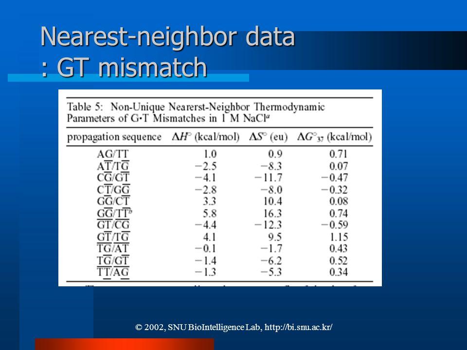 © 2002, SNU BioIntelligence Lab, http://bi.snu.ac.kr/ Nearest-neighbor data : GT mismatch