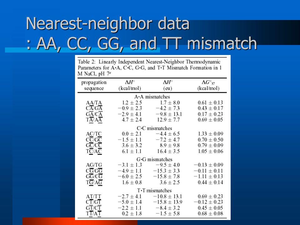 © 2002, SNU BioIntelligence Lab, http://bi.snu.ac.kr/ Nearest-neighbor data : AA, CC, GG, and TT mismatch