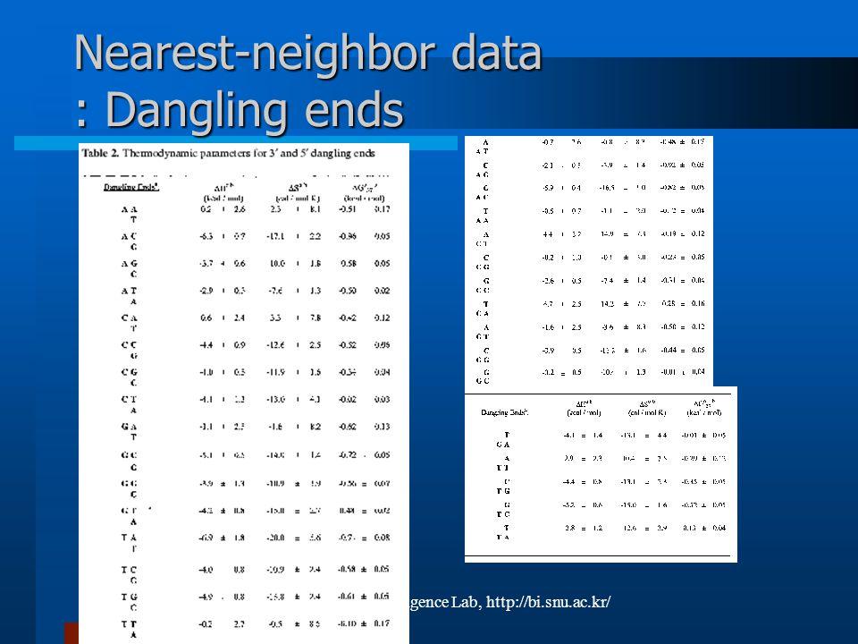 © 2002, SNU BioIntelligence Lab, http://bi.snu.ac.kr/ Nearest-neighbor data : Dangling ends