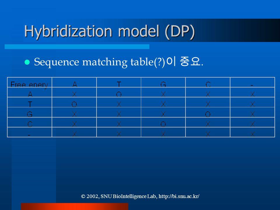 © 2002, SNU BioIntelligence Lab, http://bi.snu.ac.kr/ Hybridization model (DP) Sequence matching table( ) 이 중요.