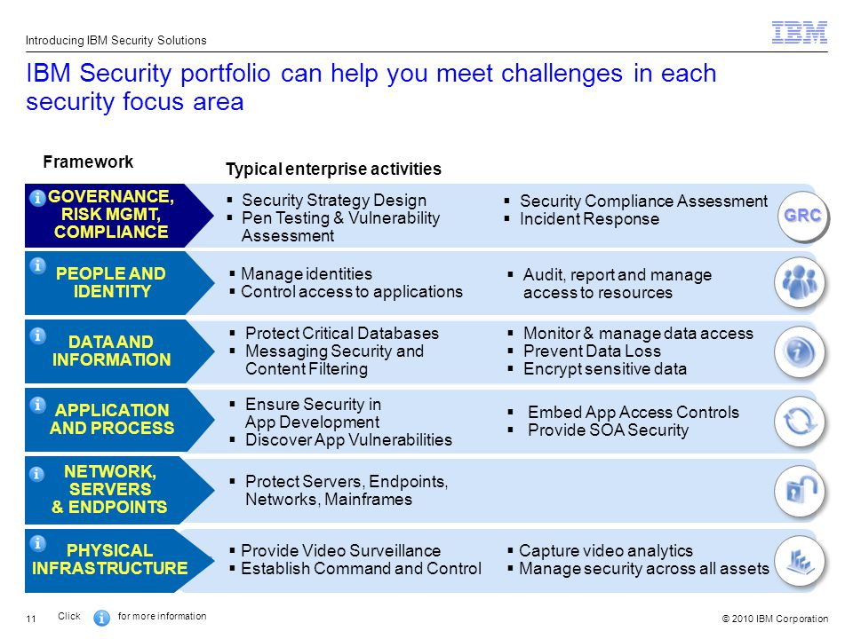 © 2010 IBM Corporation11 IBM Security portfolio can help you meet challenges in each security focus area Introducing IBM Security Solutions Framework Click for more information Typical enterprise activities   Provide Video Surveillance  Establish Command and Control PHYSICAL INFRASTRUCTURE  Capture video analytics  Manage security across all assets  Audit, report and manage access to resources PEOPLE AND IDENTITY  Manage identities  Control access to applications   Monitor & manage data access  Prevent Data Loss  Encrypt sensitive data DATA AND INFORMATION  Protect Critical Databases  Messaging Security and Content Filtering  Embed App Access Controls  Provide SOA Security  Ensure Security in App Development  Discover App Vulnerabilities APPLICATION AND PROCESS   Protect Servers, Endpoints, Networks, Mainframes NETWORK, SERVERS & ENDPOINTS  Security Compliance Assessment  Incident Response GOVERNANCE, RISK MGMT, COMPLIANCE  Security Strategy Design  Pen Testing & Vulnerability Assessment GRCGRC