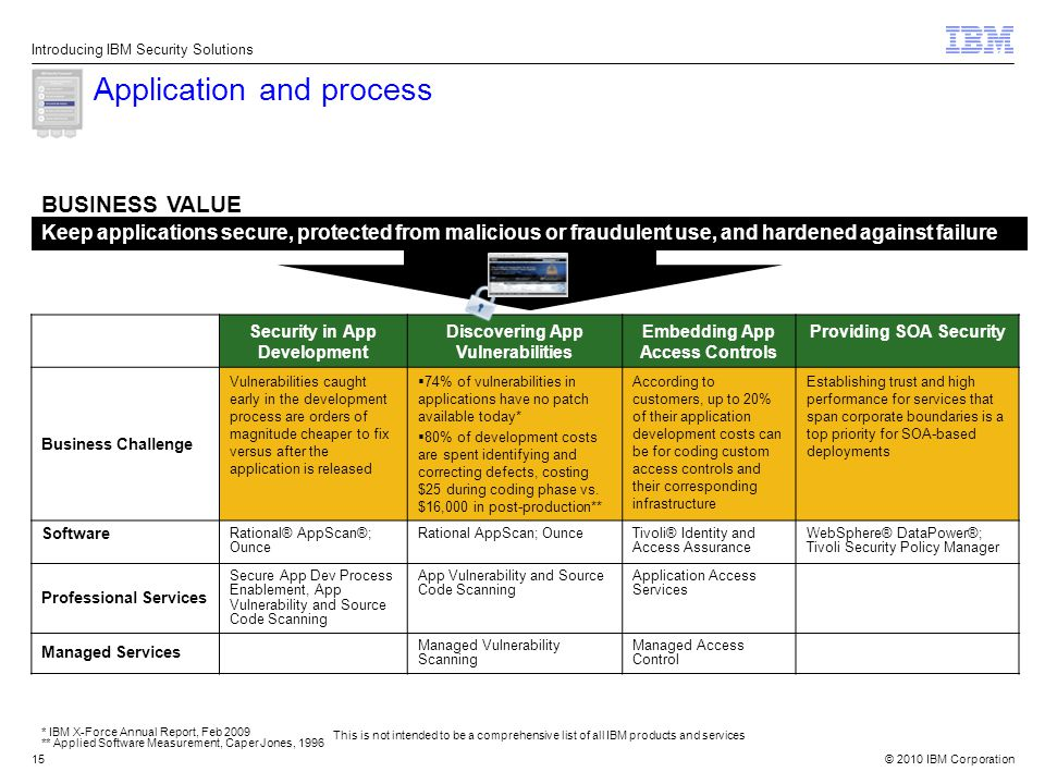 © 2010 IBM Corporation15 Application and process This is not intended to be a comprehensive list of all IBM products and services Introducing IBM Security Solutions Keep applications secure, protected from malicious or fraudulent use, and hardened against failure BUSINESS VALUE Security in App Development Discovering App Vulnerabilities Embedding App Access Controls Providing SOA Security Business Challenge Vulnerabilities caught early in the development process are orders of magnitude cheaper to fix versus after the application is released  74% of vulnerabilities in applications have no patch available today*  80% of development costs are spent identifying and correcting defects, costing $25 during coding phase vs.