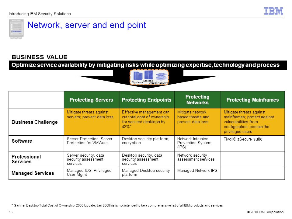 © 2010 IBM Corporation16 Network, server and end point This is not intended to be a comprehensive list of all IBM products and services Introducing IBM Security Solutions Optimize service availability by mitigating risks while optimizing expertise, technology and process BUSINESS VALUE * Gartner Desktop Total Cost of Ownership: 2008 Update, Jan 2008 Systems Storage Virtual Network Protecting ServersProtecting Endpoints Protecting Networks Protecting Mainframes Business Challenge Mitigate threats against servers; prevent data loss Effective management can cut total cost of ownership for secured desktops by 42%* Mitigate network based threats and prevent data loss Mitigate threats against mainframes; protect against vulnerabilities from configuration; contain the privileged users Software Server Protection, Server Protection for VMWare Desktop security platform; encryption Network Intrusion Prevention System (IPS) Tivoli® zSecure suite Professional Services Server security, data security assessment services Desktop security, data security assessment services Network security assessment services Managed Services Managed IDS, Privileged User Mgmt Managed Desktop security platform Managed Network IPS