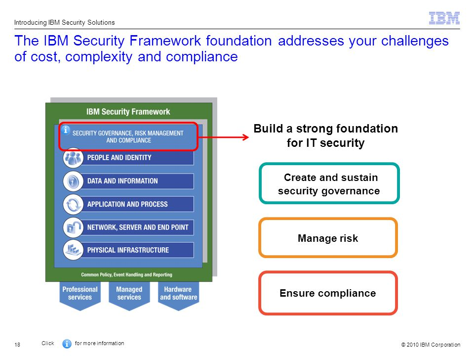 © 2010 IBM Corporation18 The IBM Security Framework foundation addresses your challenges of cost, complexity and compliance Introducing IBM Security Solutions Create and sustain security governance Manage risk Ensure compliance Build a strong foundation for IT security Click for more information