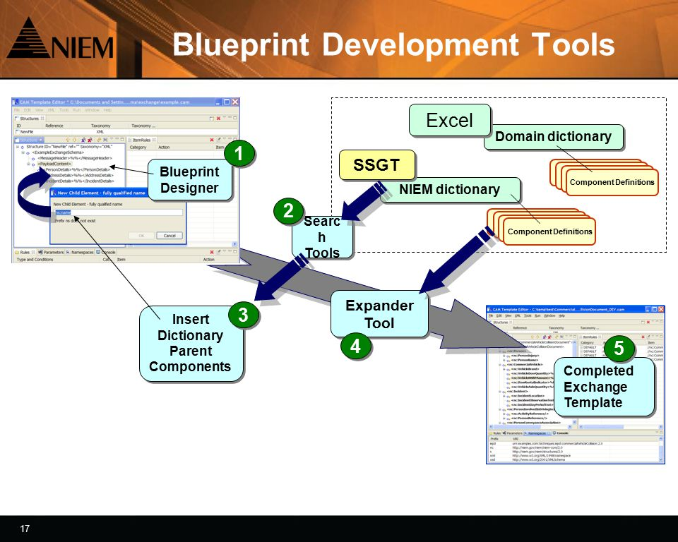 18 Blueprint follows model Console Log detail Blueprint Expander Example Exchange components outline EXCHANGE BLUEPRINT COMPLETED EXCHANGE TEMPLATE 1 1 3 3 Structure Details Expanded Expander Tool Expander Tool 2 2 Dictionary Lookups
