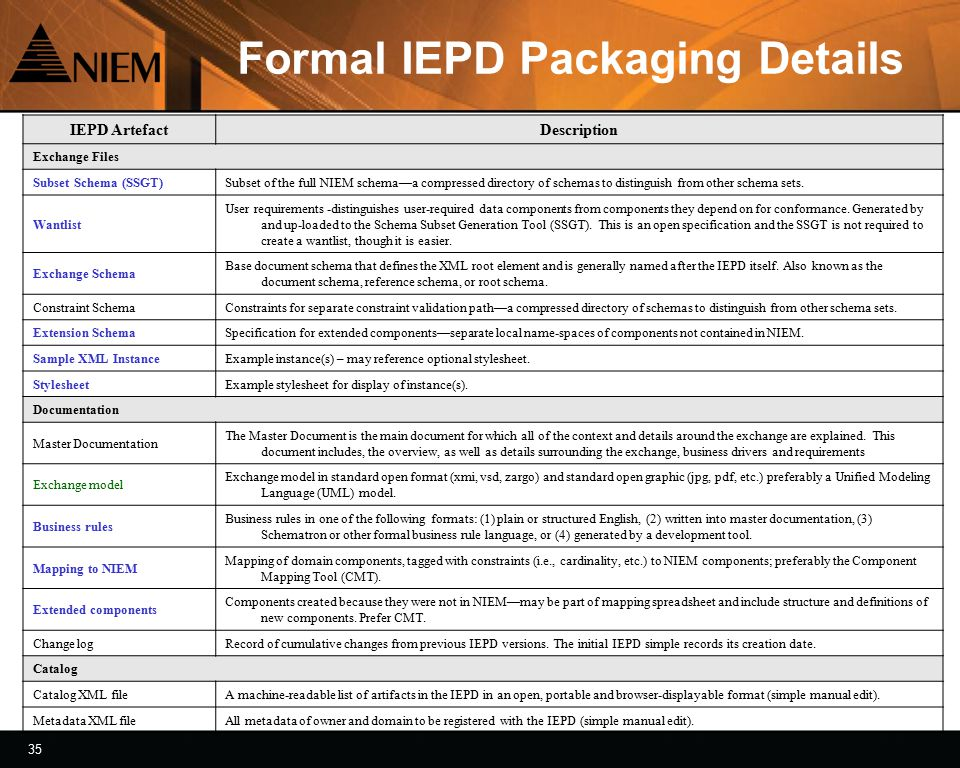 36 Summary Dictionary driven exchanges Blueprint enabled reuse Automated IEPD generation Alignment to NDR Principles and Rules Testing and validation support