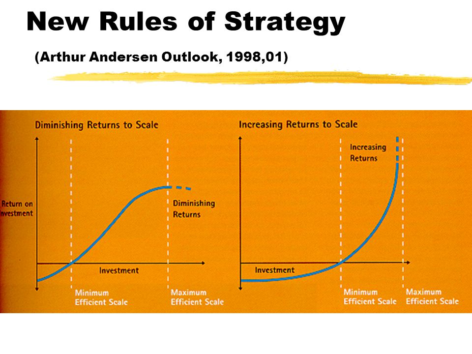 New Rules of Strategy (Arthur Andersen Outlook, 1998,01)