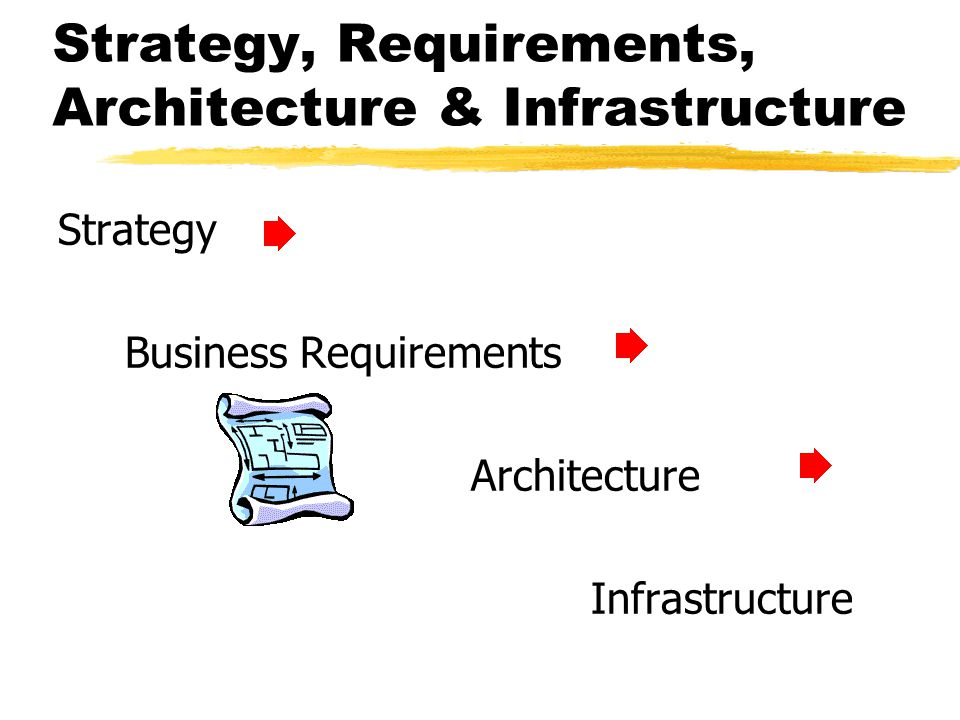 Strategy, Requirements, Architecture & Infrastructure Strategy Business Requirements Architecture Infrastructure