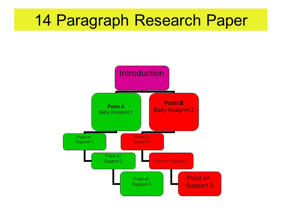 14 paragraph research paper introduction point apoint bpoint c 10 14 paragraph research paper introduction point a baby blueprint 1 point a support 1 point a support 2 point a support 3 point b baby blueprint 2 point malvernweather Images