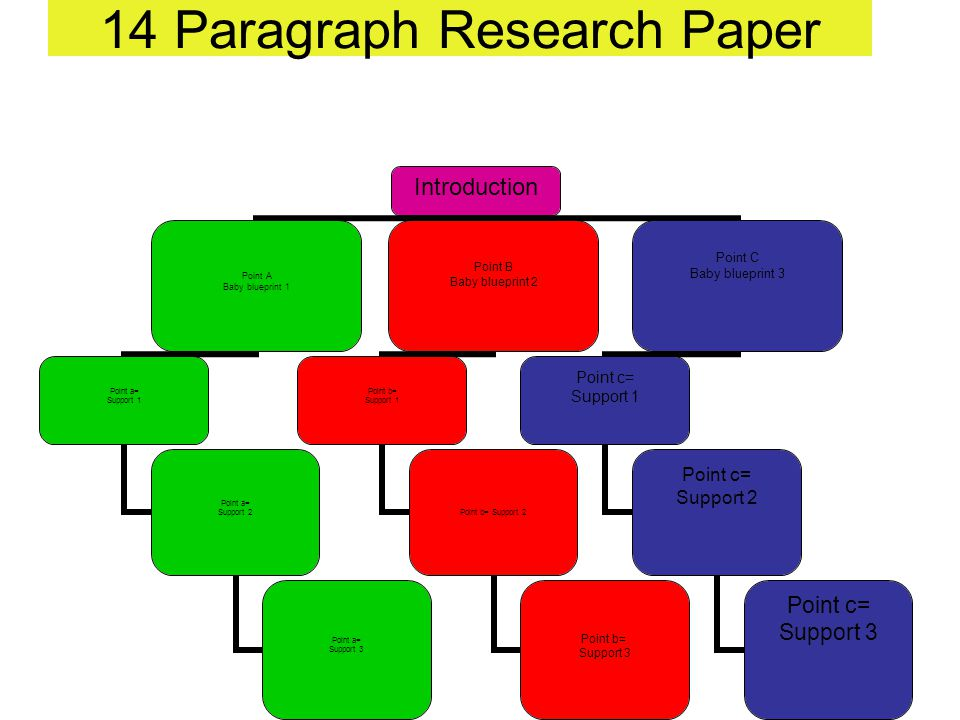 14 Paragraph Research Paper Introduction Point A Baby blueprint 1 Point a= Support 1 Point a= Support 2 Point a= Support 3 Point B Baby blueprint 2 Point b= Support 1 Point b= Support 2 Point b= Support 3 Point C Baby blueprint 3 Point c= Support 1 Point c= Support 2 Point c= Support 3