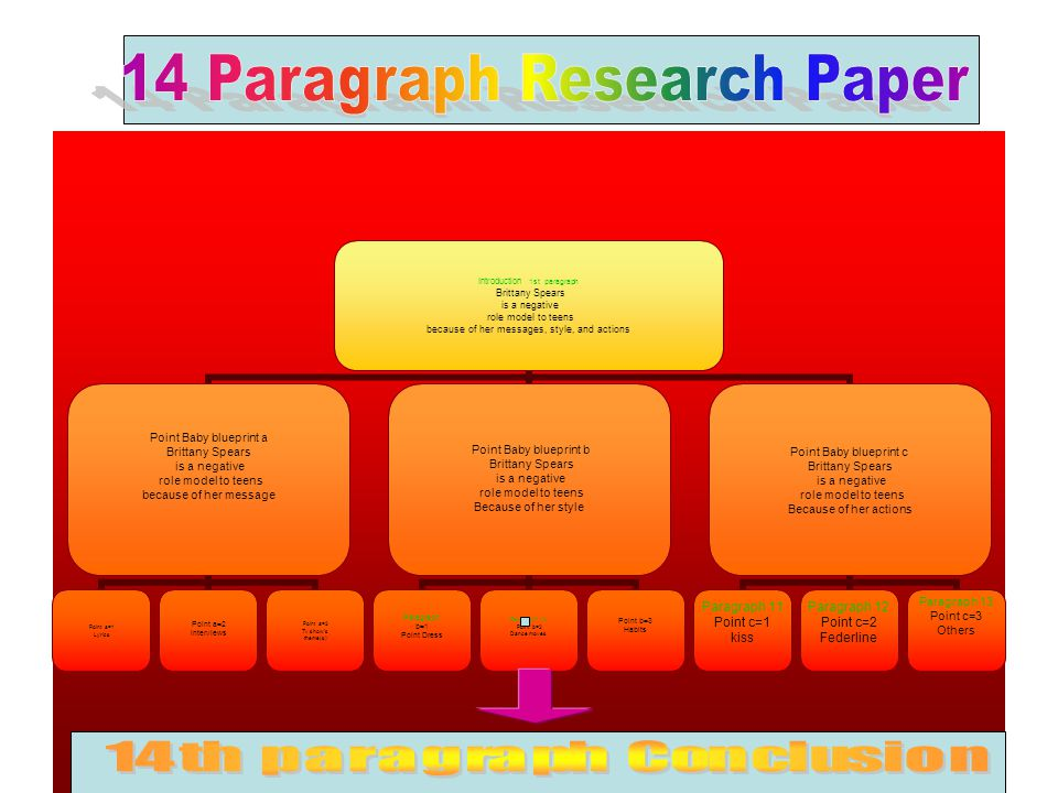 14 paragraph research paper introduction point apoint bpoint c 31 introduction malvernweather