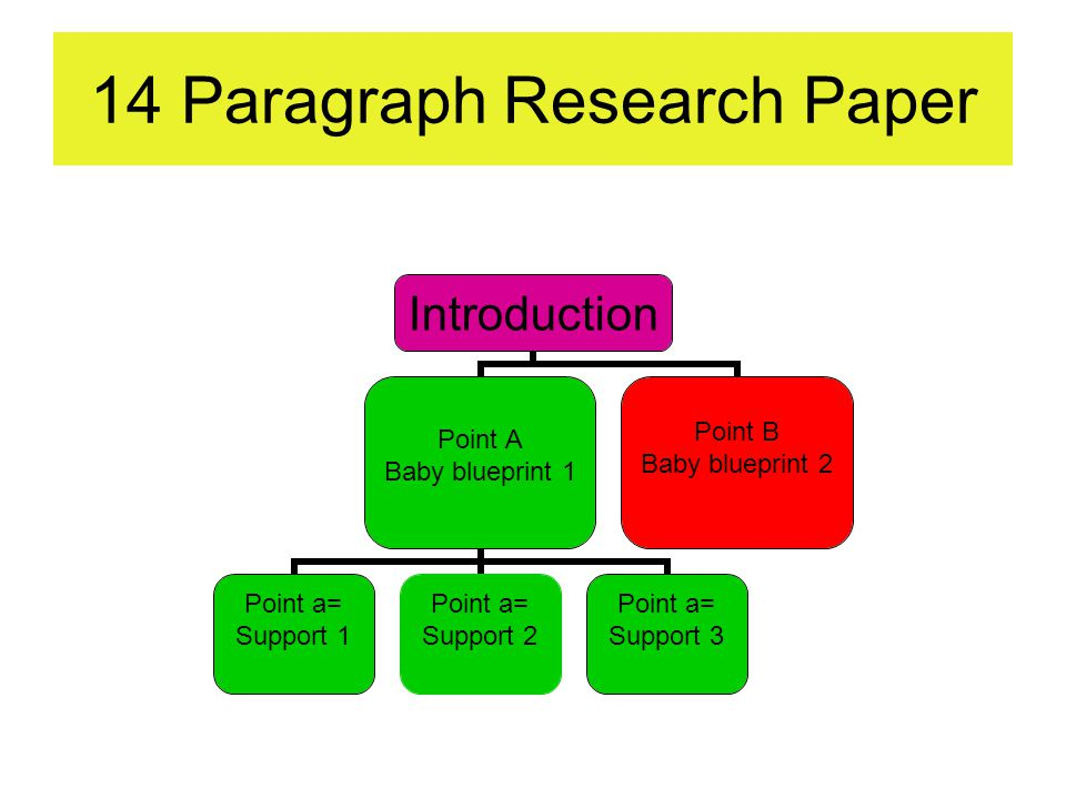 14 paragraph research paper introduction point apoint bpoint c 7 14 paragraph research paper introduction point a baby blueprint 1 point a support 1 point a support 2 point a support 3 point b baby blueprint 2 malvernweather Images