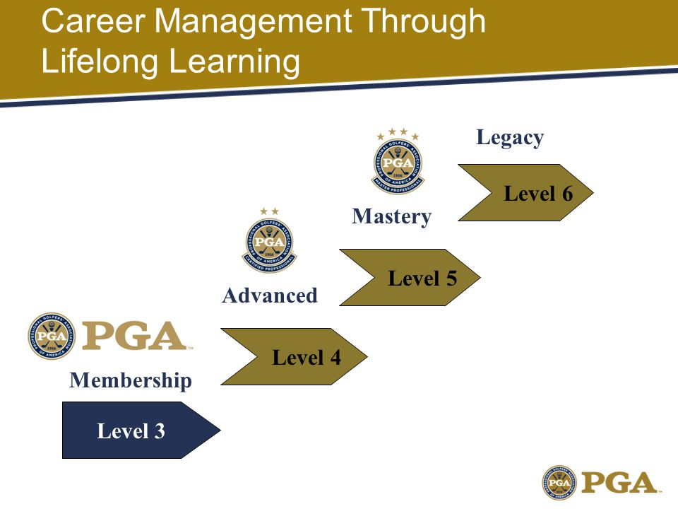 Career Management Through Lifelong Learning Level 3 Level 4 Level 5 Level 6 Legacy Mastery Advanced Membership