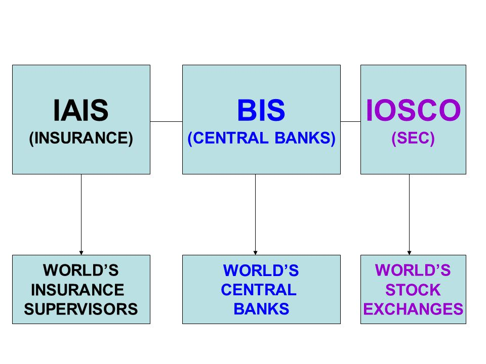 IAIS (INSURANCE) BIS (CENTRAL BANKS) IOSCO (SEC) WORLD'S INSURANCE SUPERVISORS WORLD'S CENTRAL BANKS WORLD'S STOCK EXCHANGES