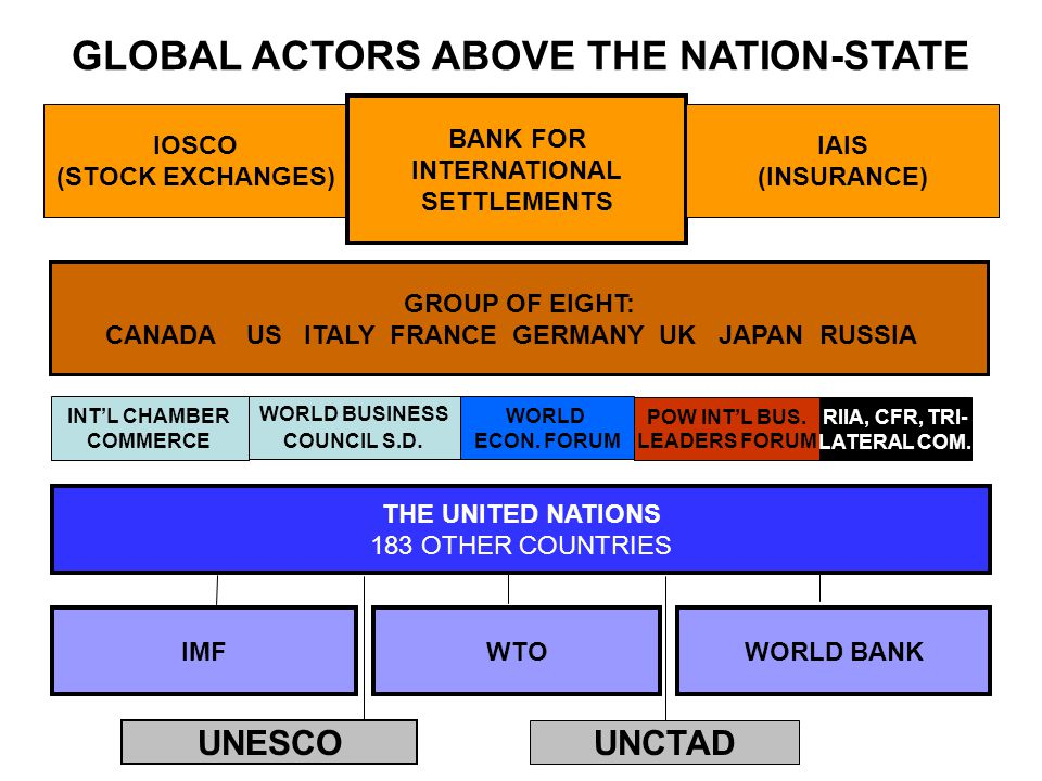 GLOBAL ACTORS ABOVE THE NATION-STATE IOSCO (STOCK EXCHANGES) BANK FOR INTERNATIONAL SETTLEMENTS IAIS (INSURANCE) GROUP OF EIGHT: CANADA US ITALY FRANCE GERMANY UK JAPAN RUSSIA THE UNITED NATIONS 183 OTHER COUNTRIES IMFWTOWORLD BANK INT'L CHAMBER COMMERCE WORLD BUSINESS COUNCIL S.D.