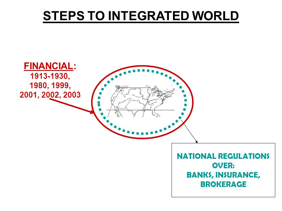 STEPS TO INTEGRATED WORLD FINANCIAL: 1913-1930, 1980, 1999, 2001, 2002, 2003 NATIONAL REGULATIONS OVER: BANKS, INSURANCE, BROKERAGE