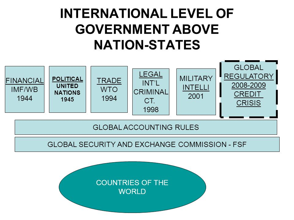 INTERNATIONAL LEVEL OF GOVERNMENT ABOVE NATION-STATES FINANCIAL IMF/WB 1944 POLITICAL UNITED NATIONS 1945 TRADE WTO 1994 LEGAL INT'L CRIMINAL CT.