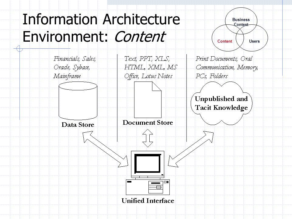 Information Architecture Environment: Content Business Context Business Context Content Users