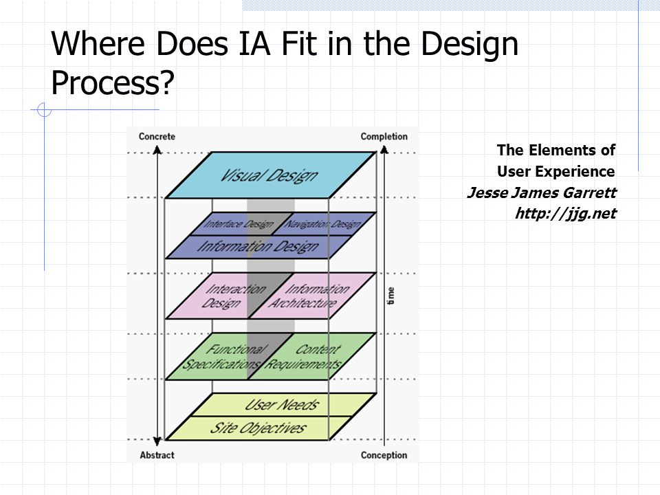 Where Does IA Fit in the Design Process? The Elements of User Experience Jesse James Garrett http://jjg.net
