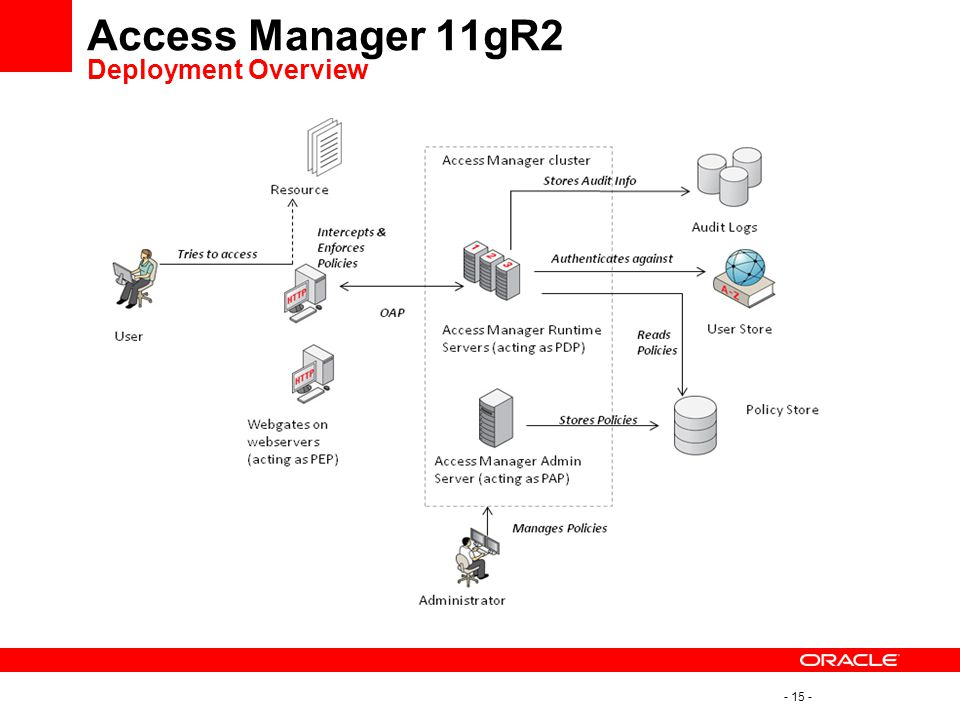 - 15 - Access Manager 11gR2 Deployment Overview