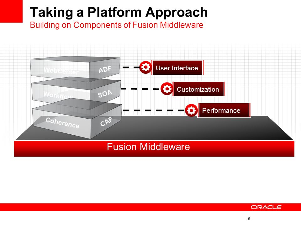 - 6 - Taking a Platform Approach Building on Components of Fusion Middleware Fusion Middleware WebCenter ADF Workflow SOA Coherence CAF User Interface