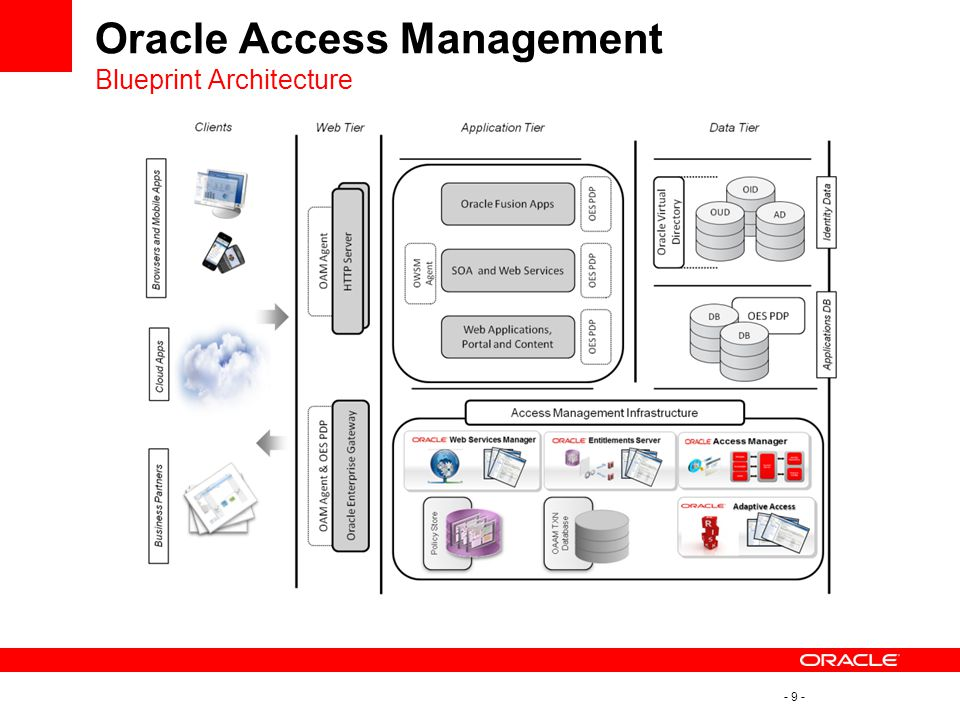 - 9 - Oracle Access Management Blueprint Architecture