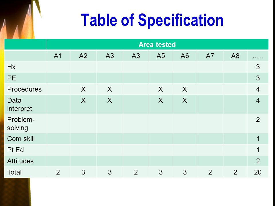 Table of Specification Area tested A1A2A3 A5A6A7A8…..