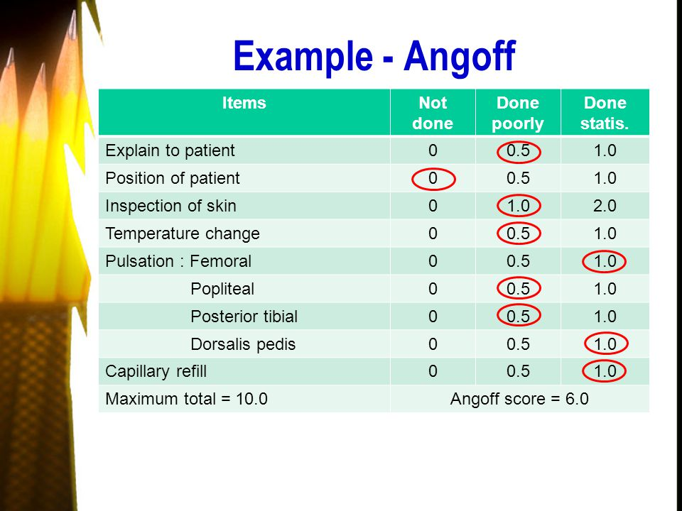 Example - Angoff ItemsNot done Done poorly Done statis.