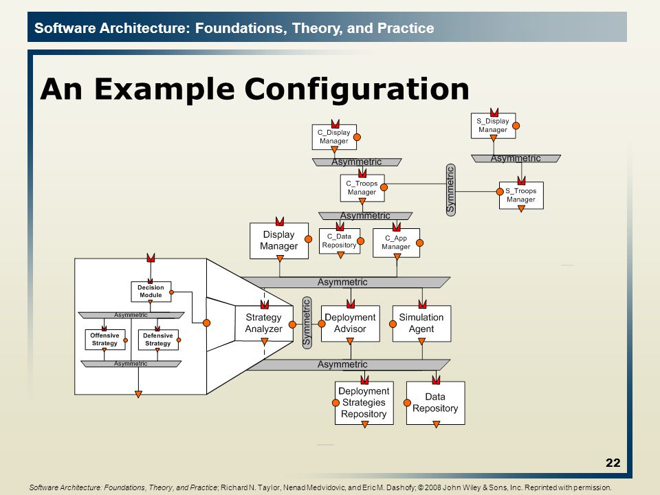 Software Architecture: Foundations, Theory, and Practice An Example Configuration 22 Software Architecture: Foundations, Theory, and Practice; Richard N.